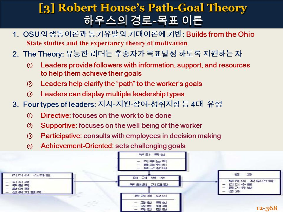 an overview of the path goal theory model and the four different path goal types Whose company research found that different types of processes essay on contingency theory: an overview of model, path goal theory by house and.